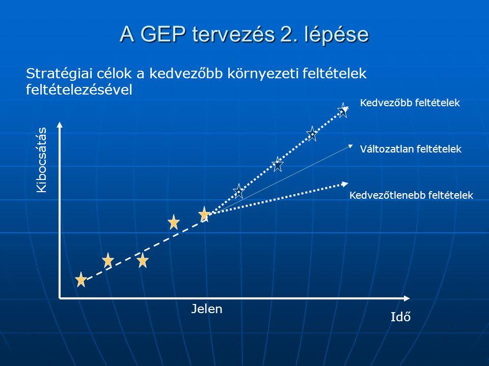 A GEP tervezés 2. lépése Stratégiai célok a kedvezőbb környezeti feltételek. feltételezésével. Kedvezőbb feltételek.