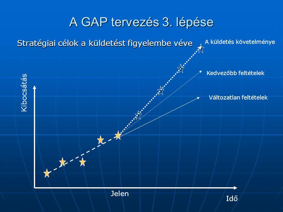 A GAP tervezés 3. lépése Stratégiai célok a küldetést figyelembe véve