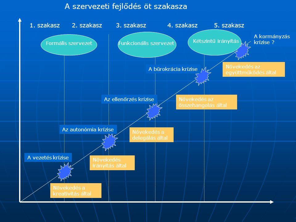 A szervezeti fejlődés öt szakasza