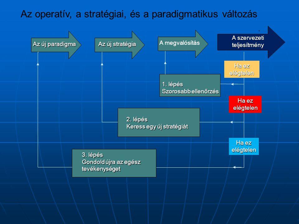 Az operatív, a stratégiai, és a paradigmatikus változás