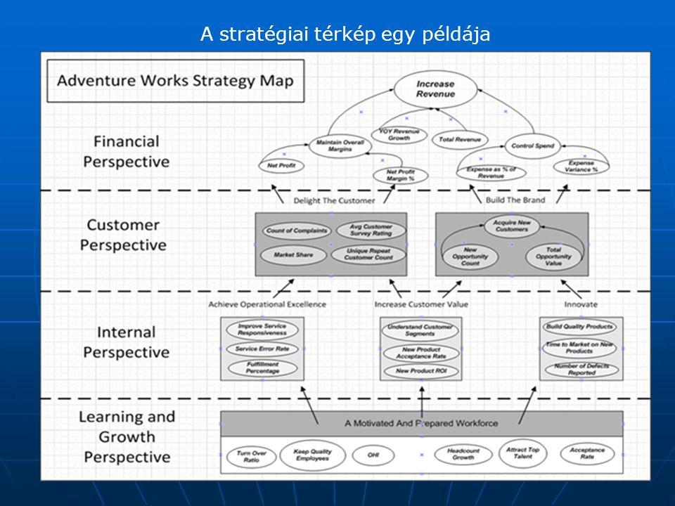 A stratégiai térkép egy példája