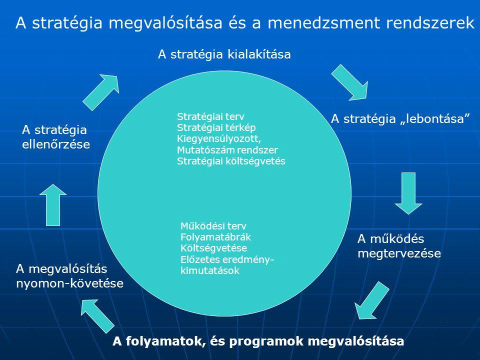 A stratégia megvalósítása és a menedzsment rendszerek