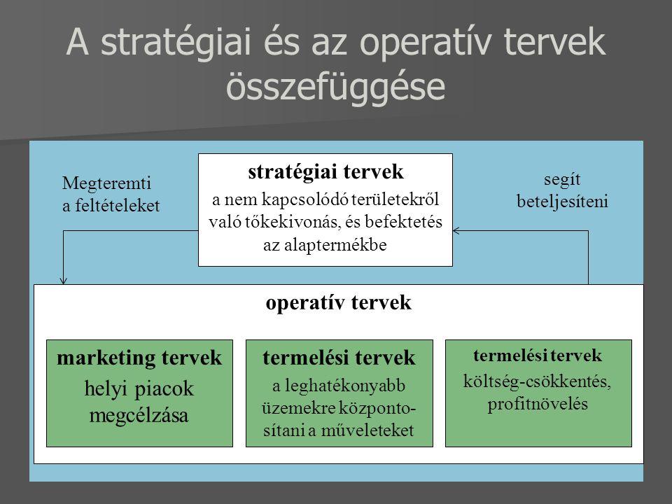 A stratégiai és az operatív tervek összefüggése