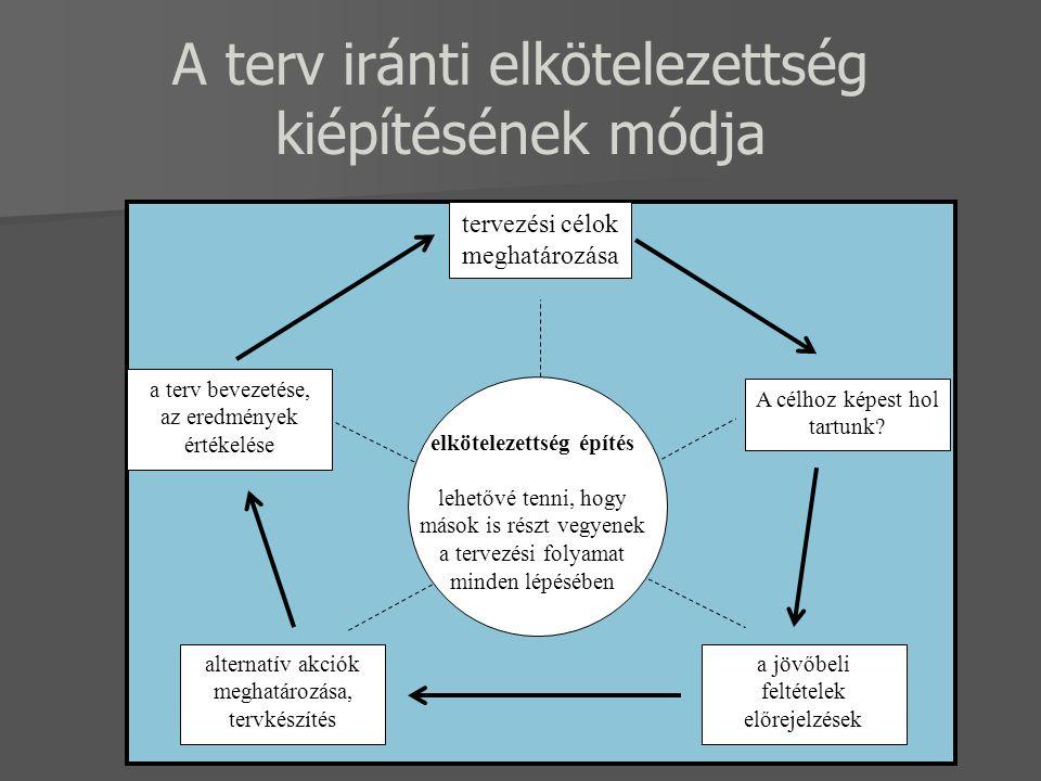 A terv iránti elkötelezettség kiépítésének módja