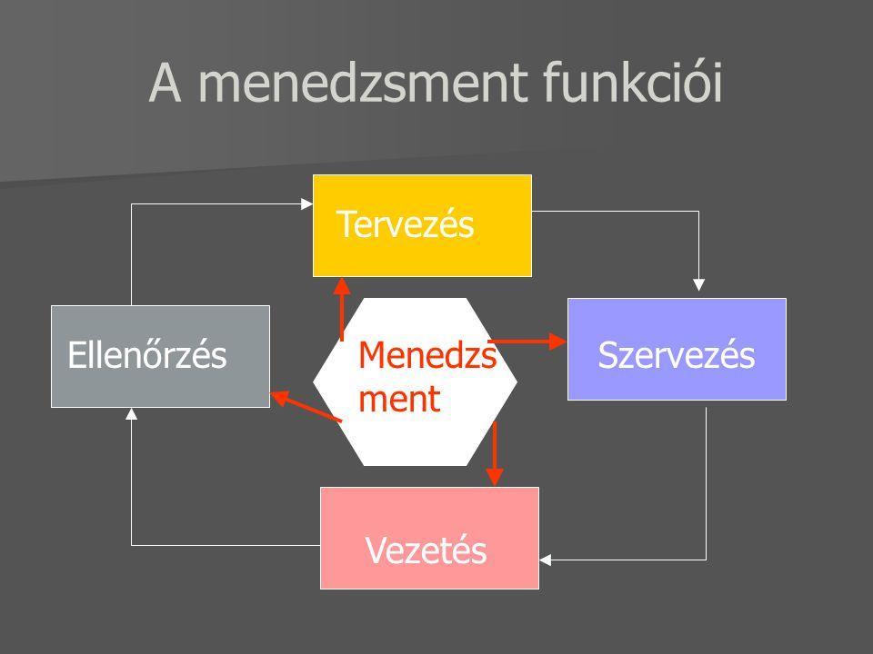 A menedzsment funkciói