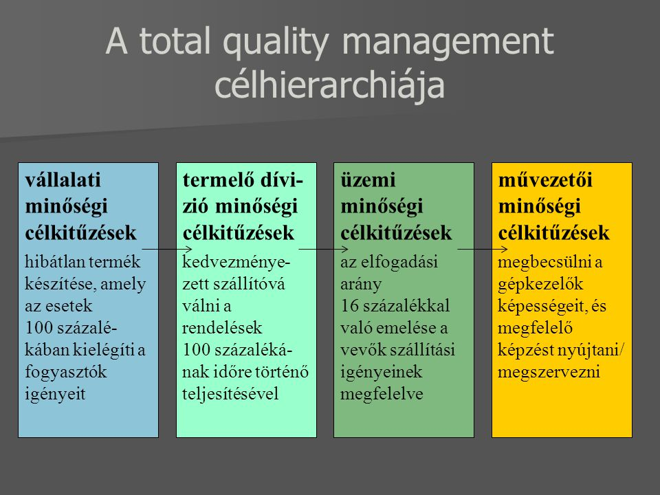 A total quality management célhierarchiája