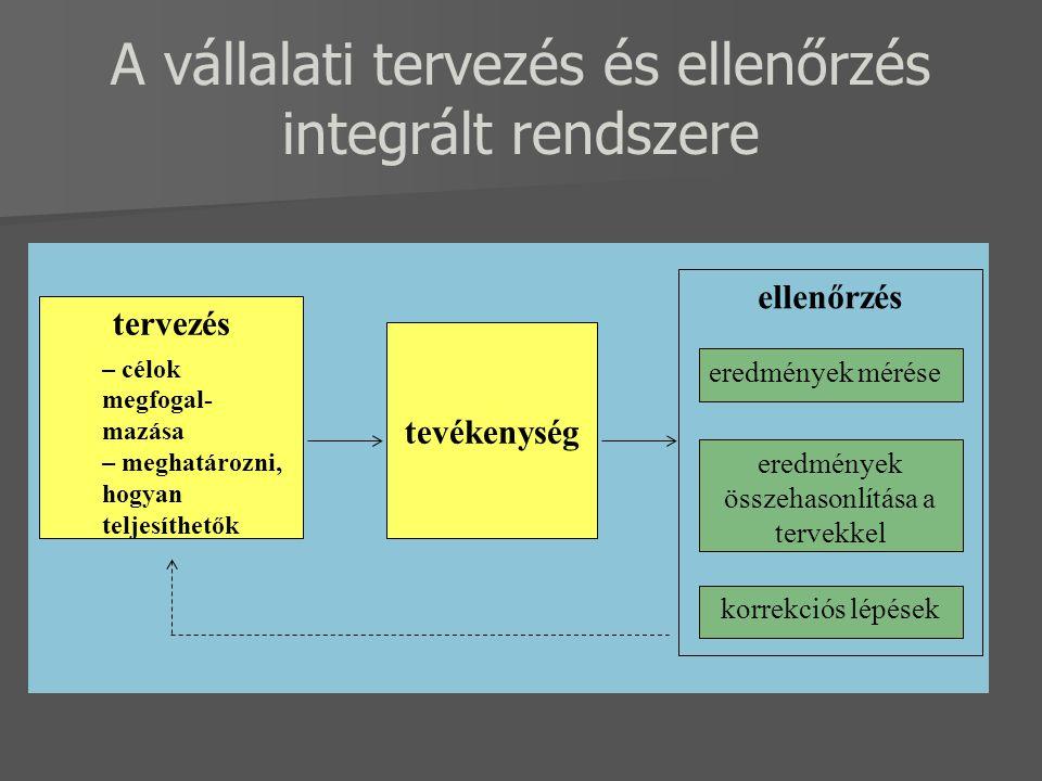 A vállalati tervezés és ellenőrzés integrált rendszere