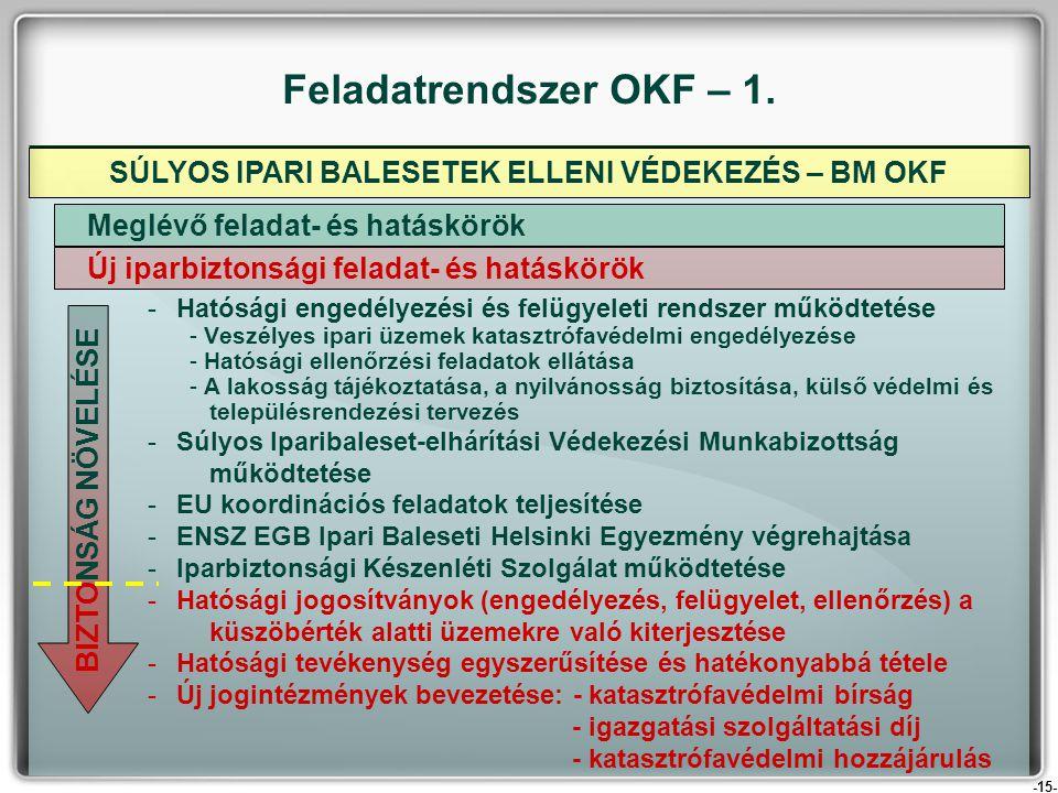 SÚLYOS IPARI BALESETEK ELLENI VÉDEKEZÉS – BM OKF