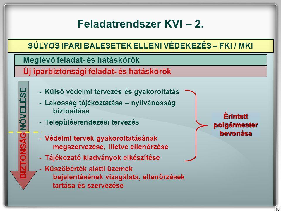 Feladatrendszer KVI – 2. SÚLYOS IPARI BALESETEK ELLENI VÉDEKEZÉS – FKI / MKI. Külső védelmi tervezés és gyakoroltatás.