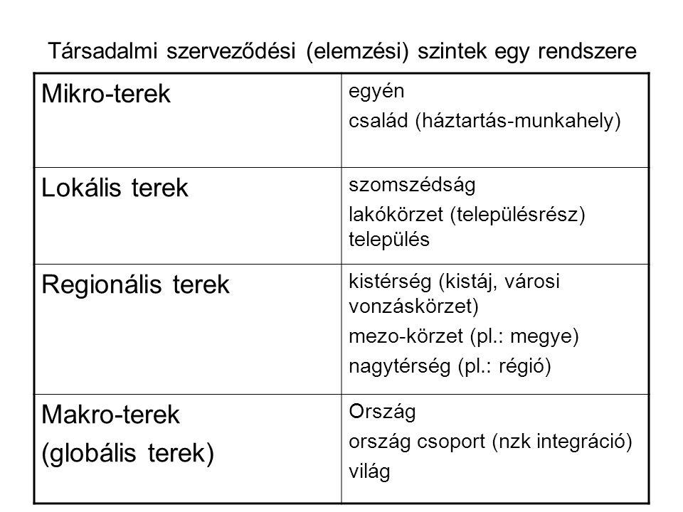 Társadalmi szerveződési (elemzési) szintek egy rendszere