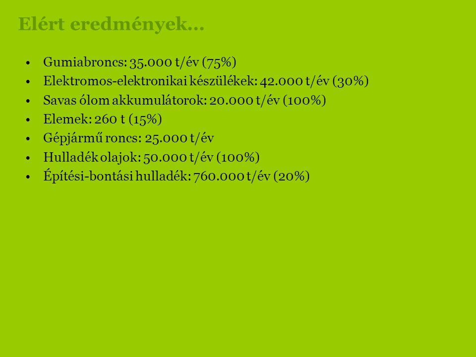 Elért eredmények... Gumiabroncs: 35.000 t/év (75%)