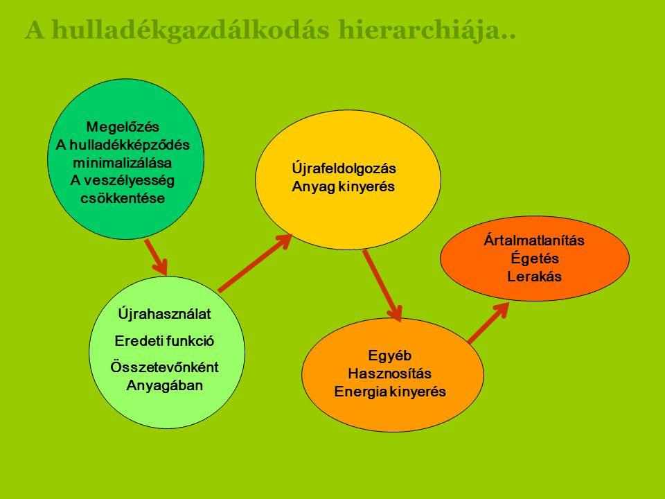 A hulladékgazdálkodás hierarchiája..