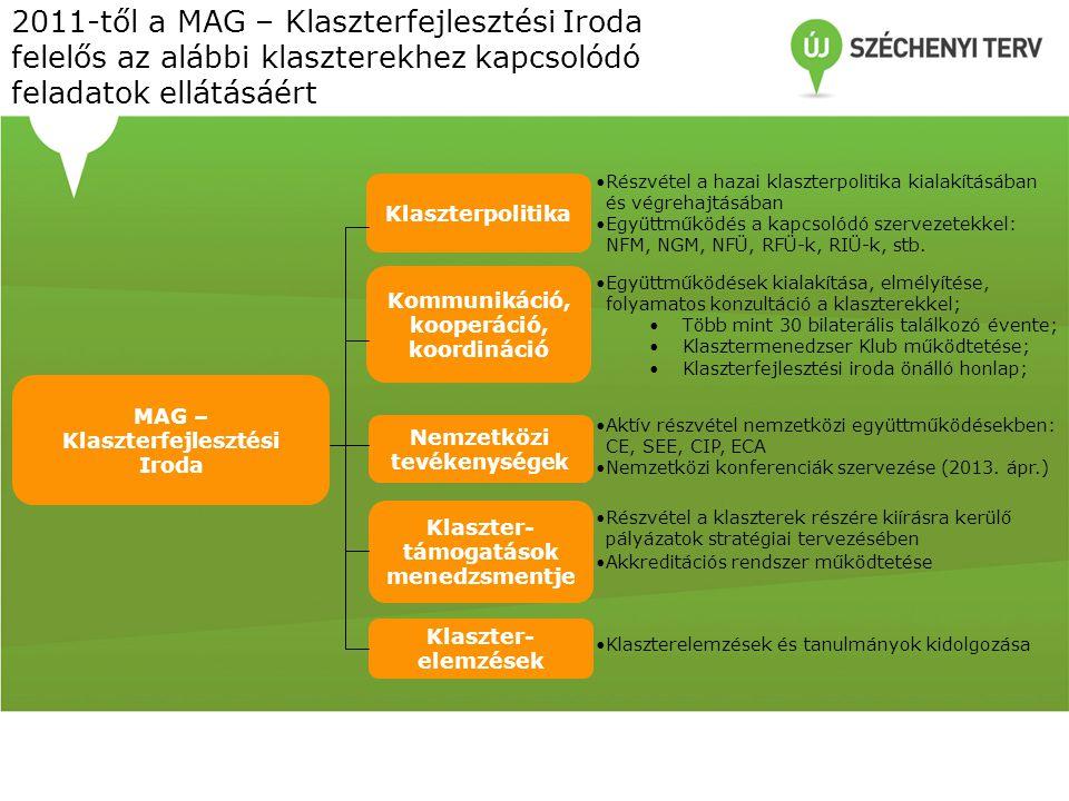 2011-től a MAG – Klaszterfejlesztési Iroda felelős az alábbi klaszterekhez kapcsolódó feladatok ellátásáért