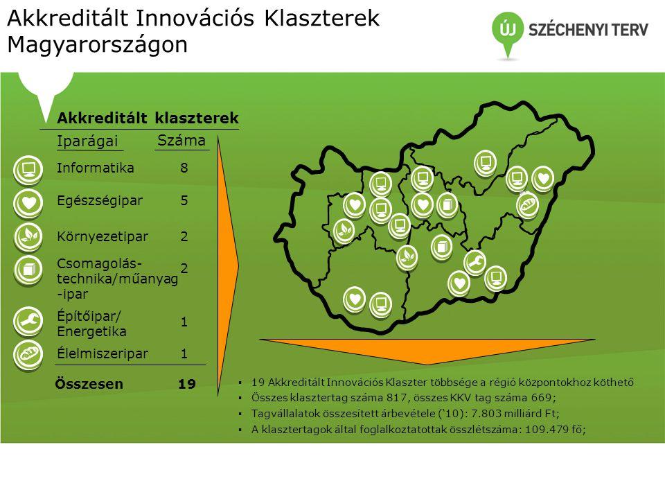 Akkreditált Innovációs Klaszterek Magyarországon