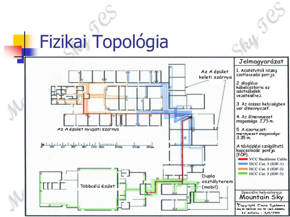 Fizikai Topológia