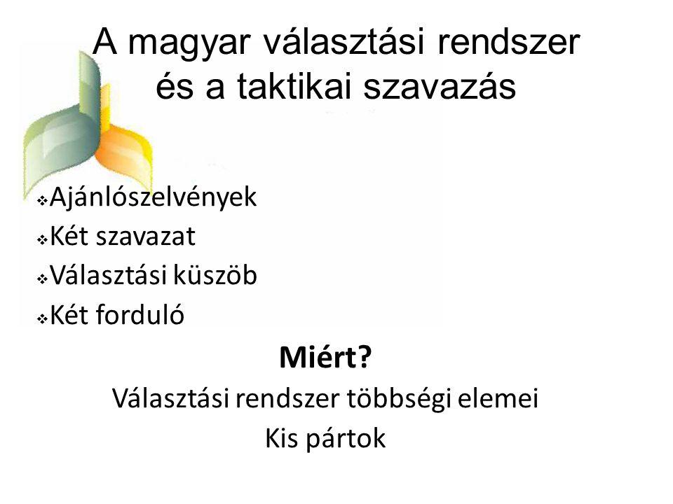 A magyar választási rendszer és a taktikai szavazás
