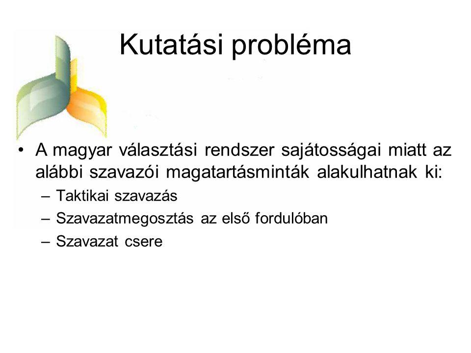 Kutatási probléma A magyar választási rendszer sajátosságai miatt az alábbi szavazói magatartásminták alakulhatnak ki: