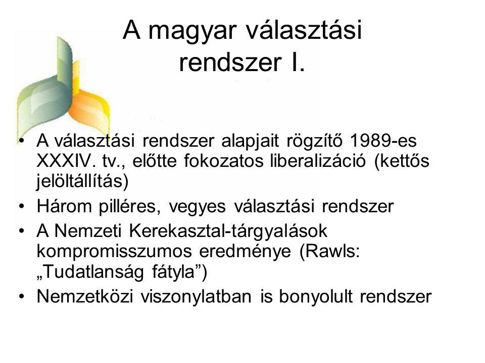 A magyar választási rendszer I.