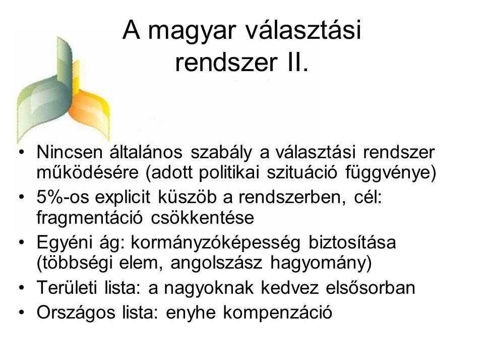 A magyar választási rendszer II.