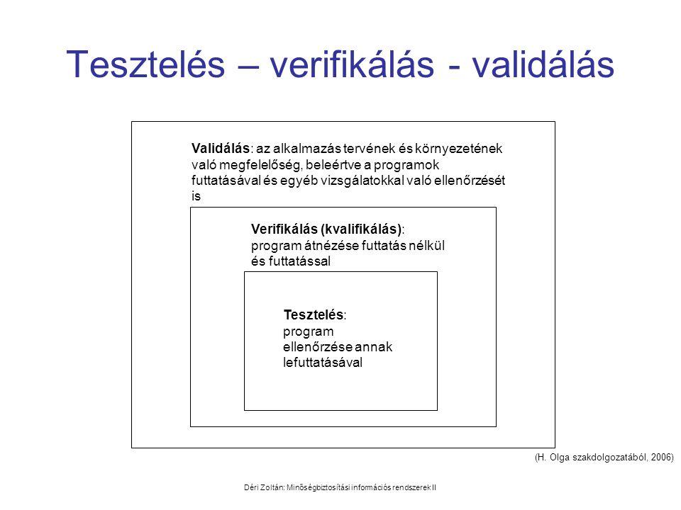 Tesztelés – verifikálás - validálás