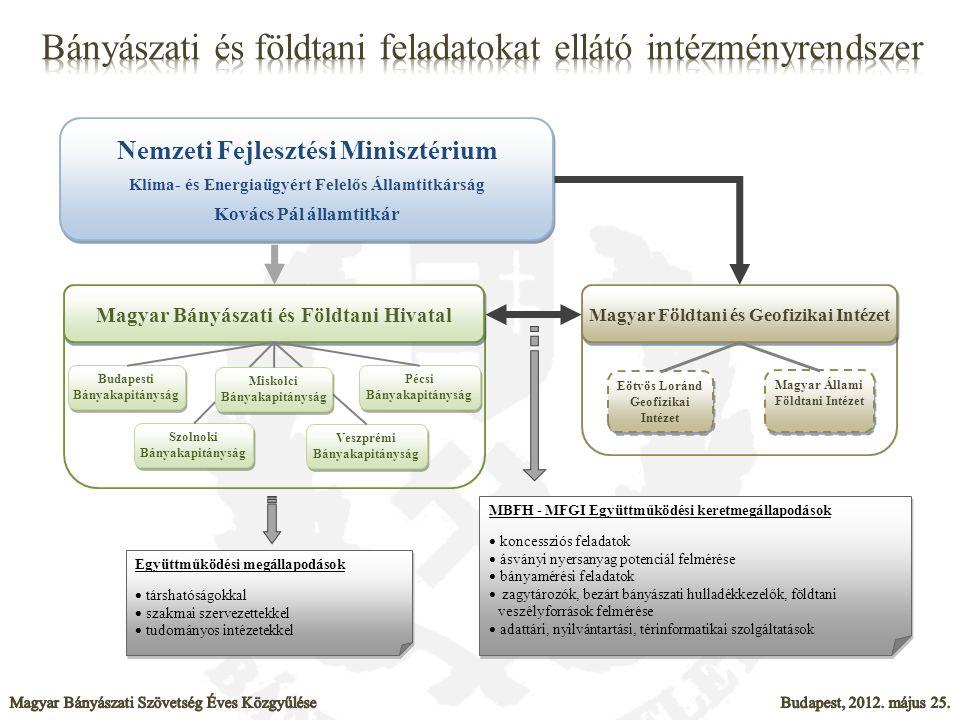Bányászati és földtani feladatokat ellátó intézményrendszer