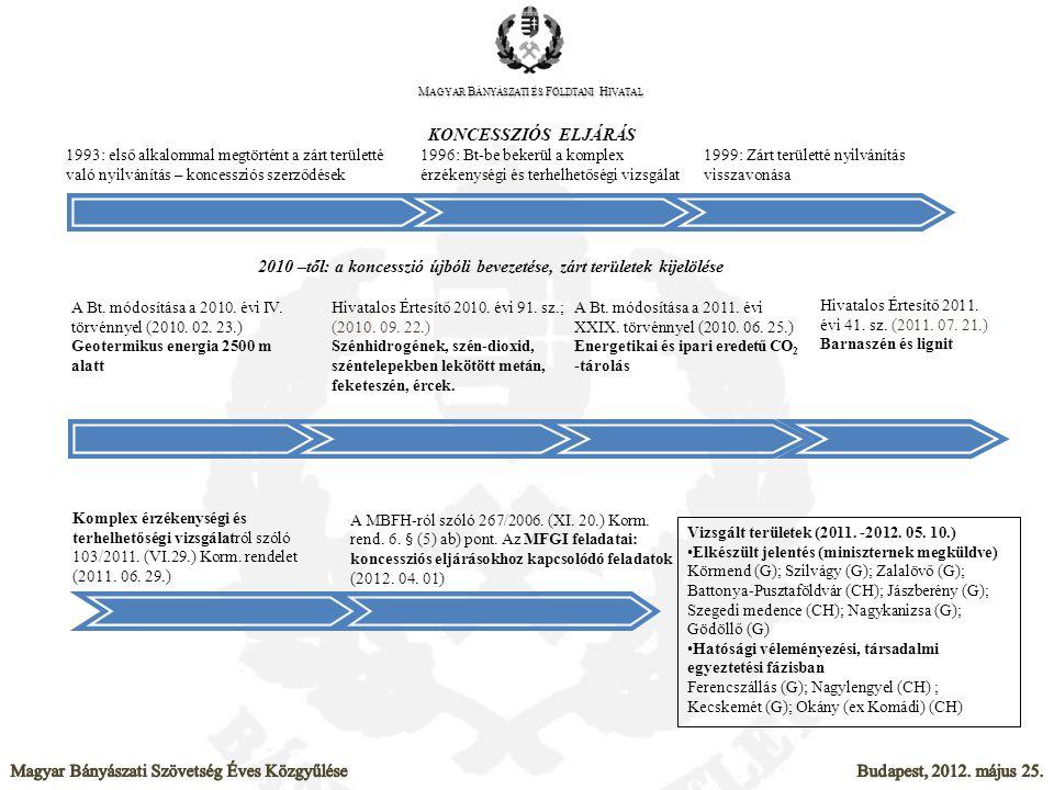 Magyar Bányászati és Földtani Hivatal