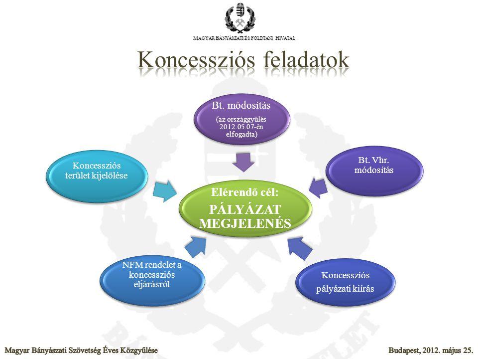 Koncessziós feladatok