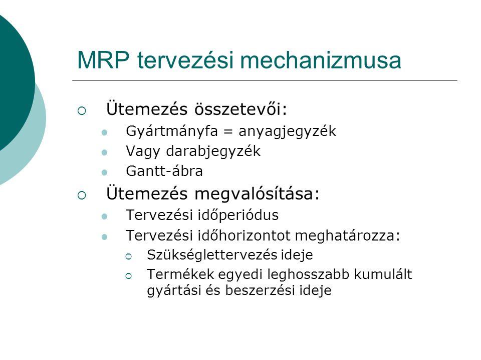 MRP tervezési mechanizmusa