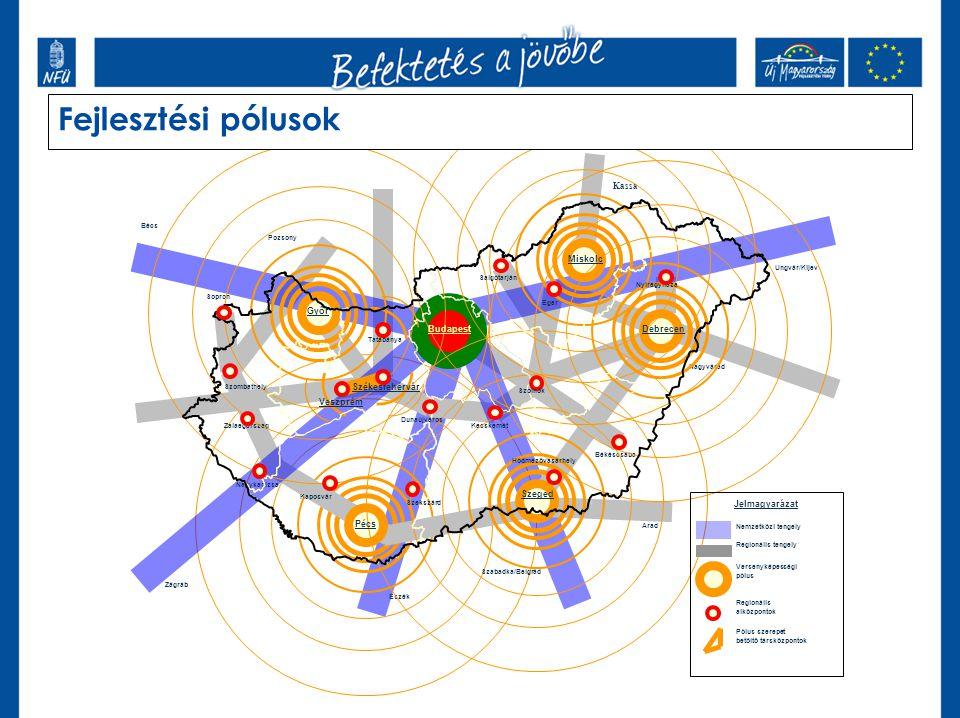 Fejlesztési pólusok Kassa Pécs Debrecen Miskolc Budapest Szeged