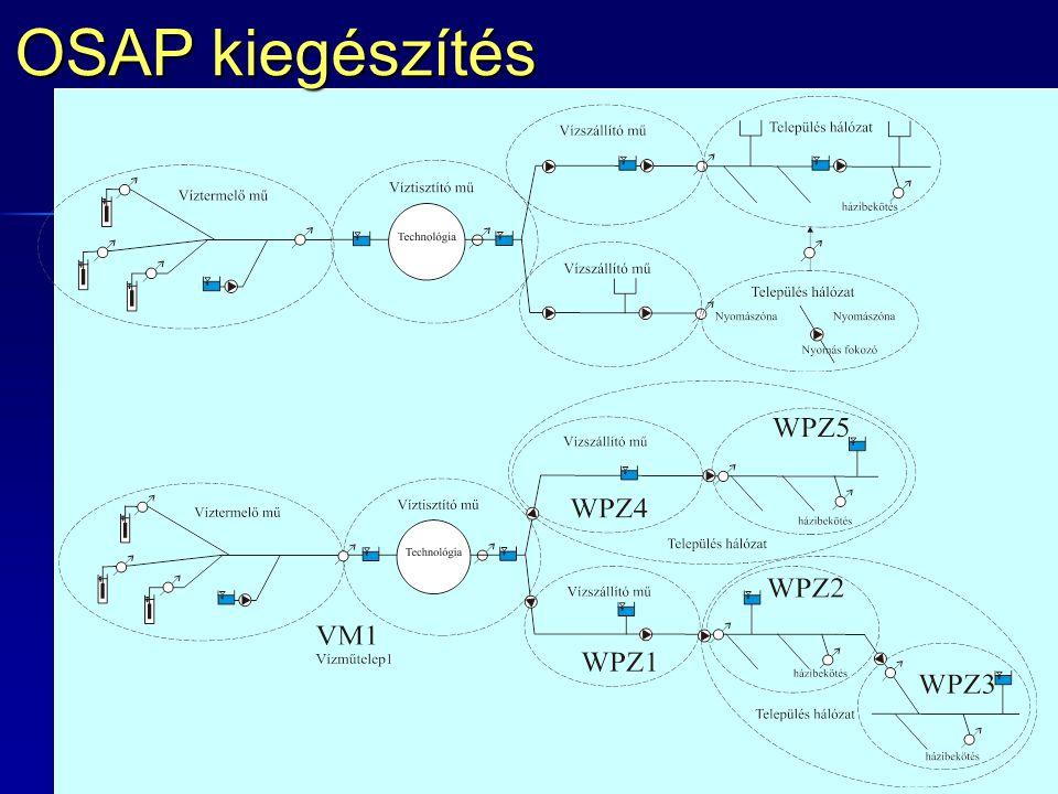 OSAP kiegészítés Az adatgyűjtés megszervezése at OSAP-on keresztül