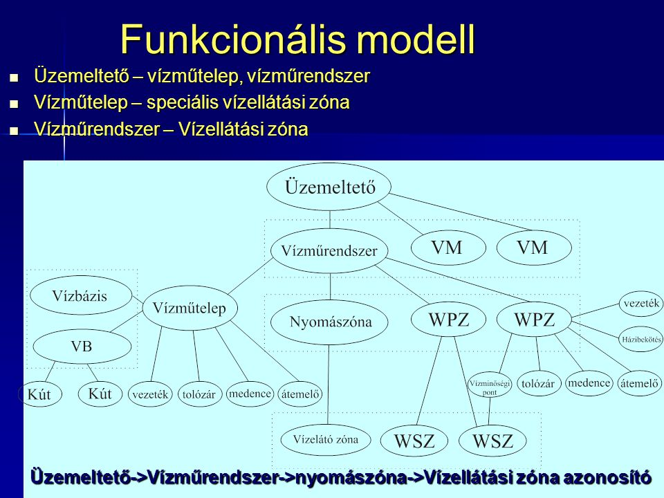 Funkcionális modell Üzemeltető – vízműtelep, vízműrendszer