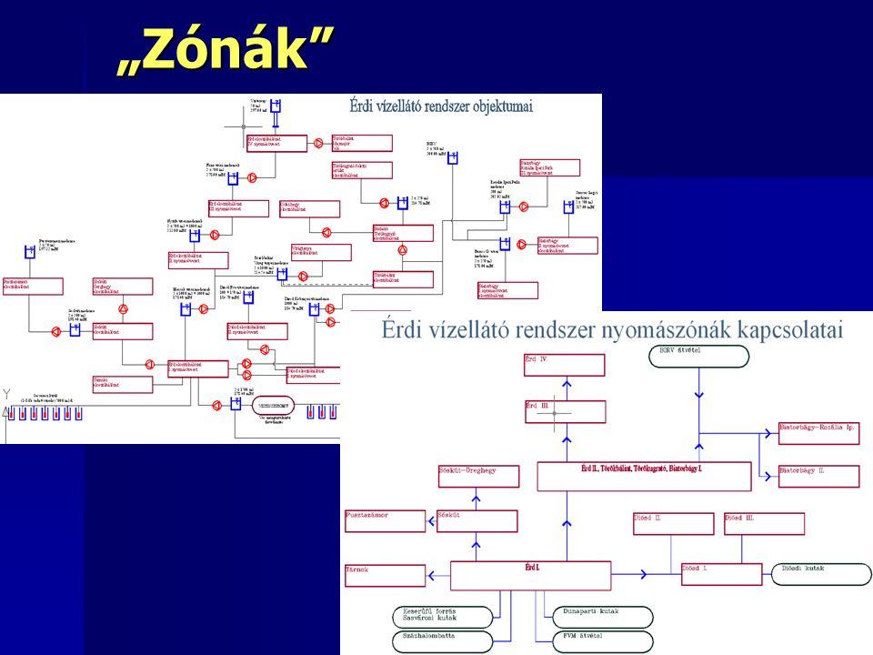 """""""Zónák 33"""