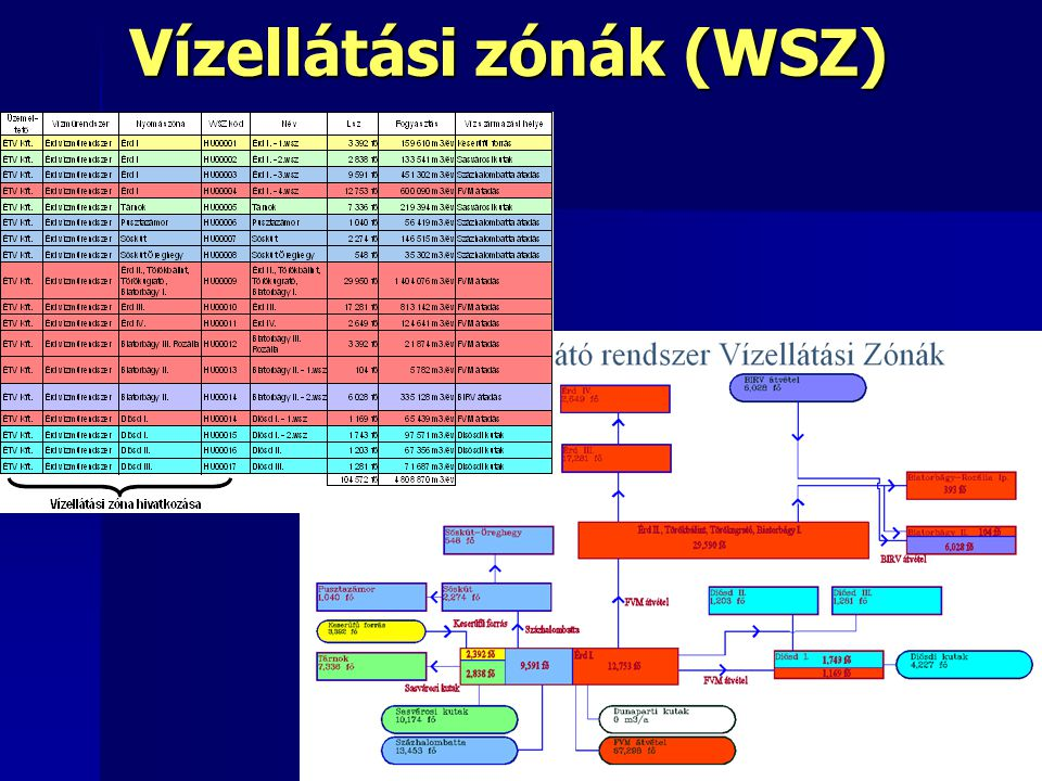 Vízellátási zónák (WSZ)