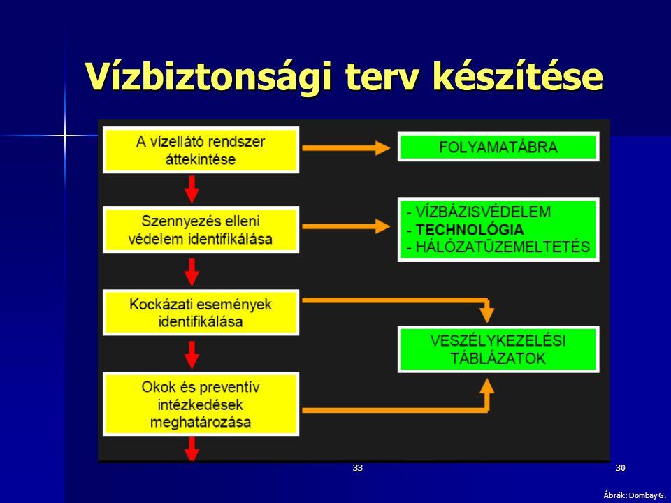 Vízbiztonsági terv készítése