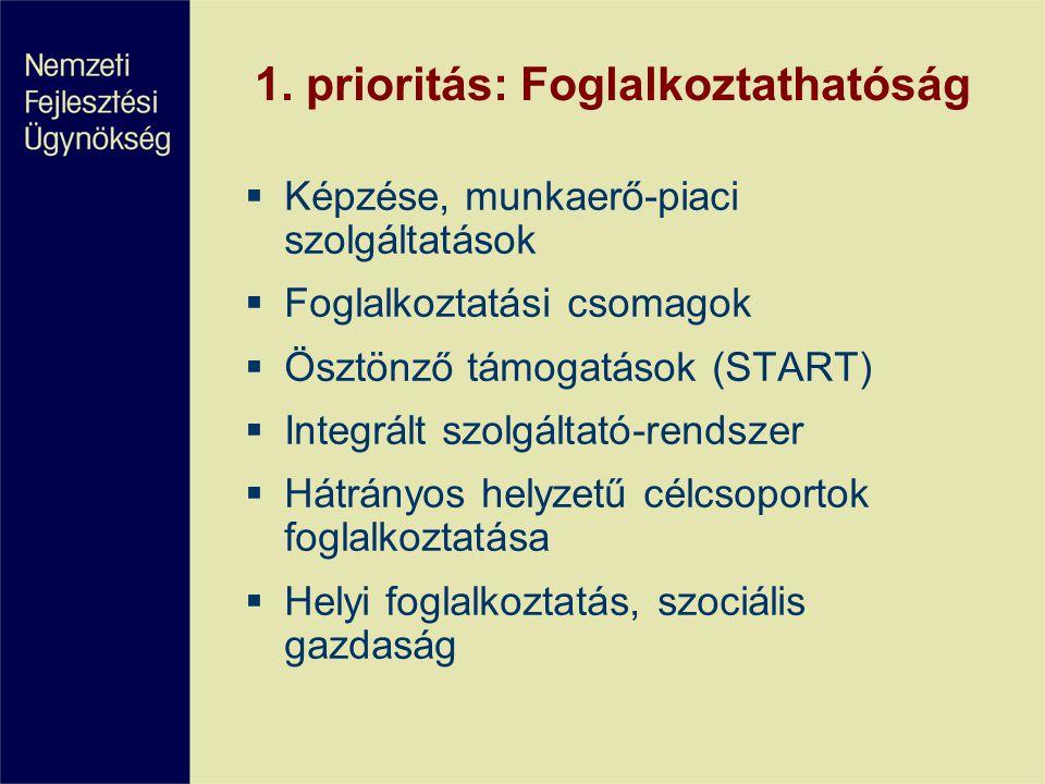 1. prioritás: Foglalkoztathatóság