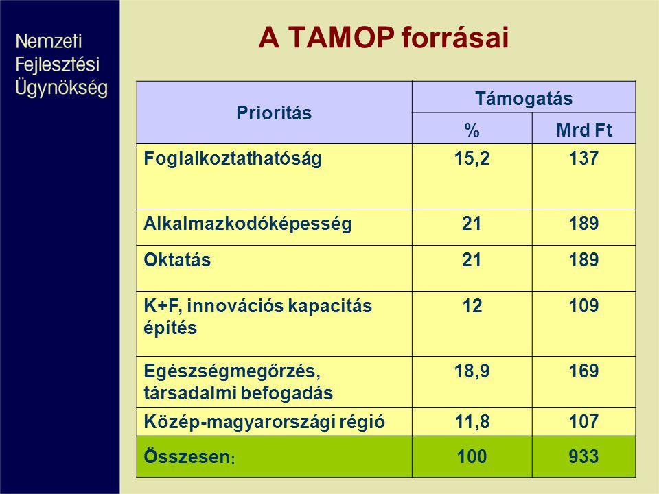 A TAMOP forrásai Prioritás Támogatás % Mrd Ft Foglalkoztathatóság 15,2