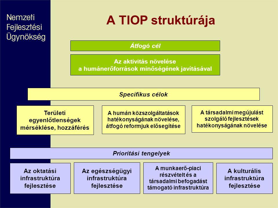 A TIOP struktúrája Átfogó cél