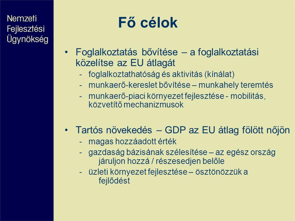 Fő célok Foglalkoztatás bővítése – a foglalkoztatási közelítse az EU átlagát. foglalkoztathatóság és aktivitás (kínálat)