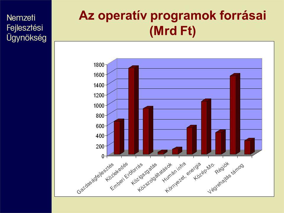 Az operatív programok forrásai (Mrd Ft)