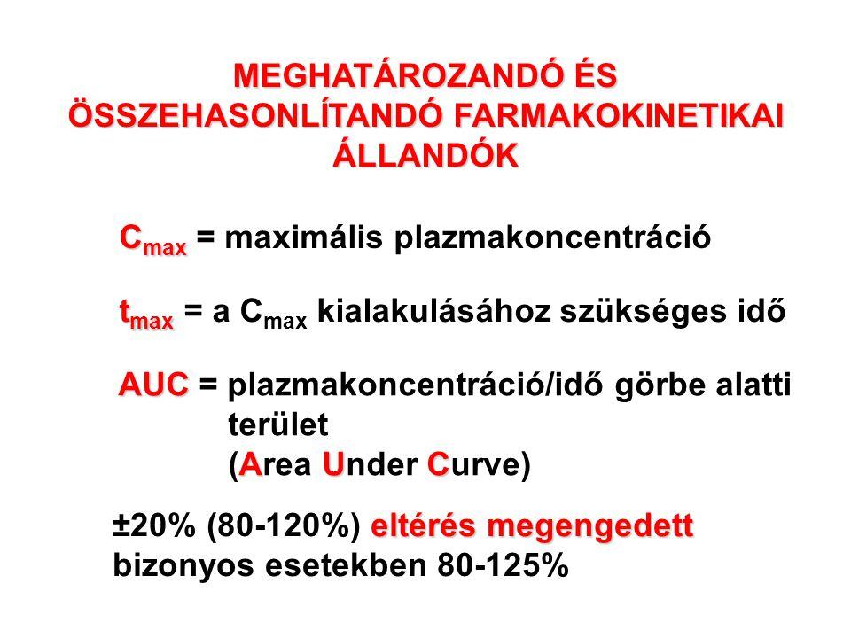 MEGHATÁROZANDÓ ÉS ÖSSZEHASONLÍTANDÓ FARMAKOKINETIKAI ÁLLANDÓK
