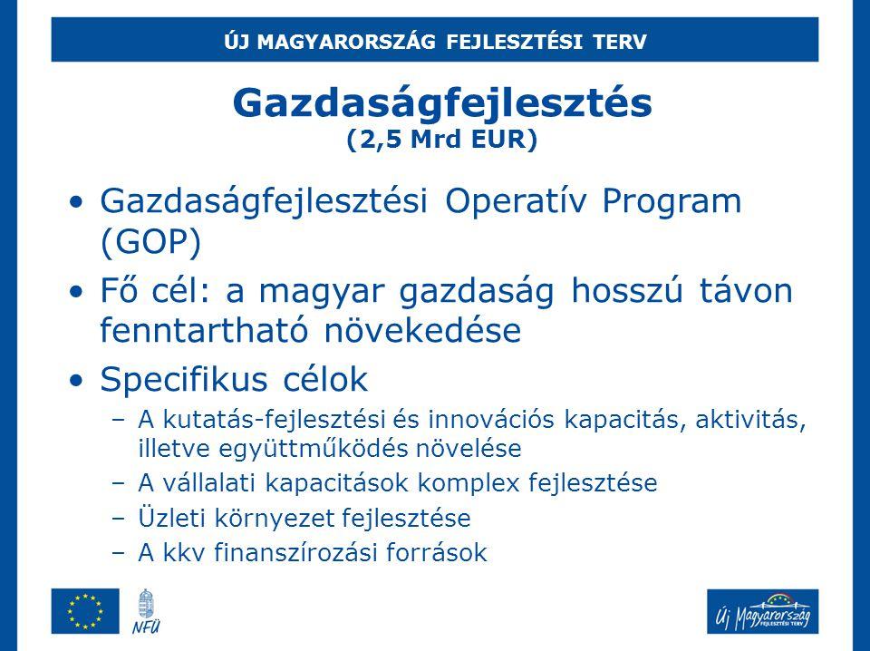 ÚJ MAGYARORSZÁG FEJLESZTÉSI TERV Gazdaságfejlesztés (2,5 Mrd EUR)