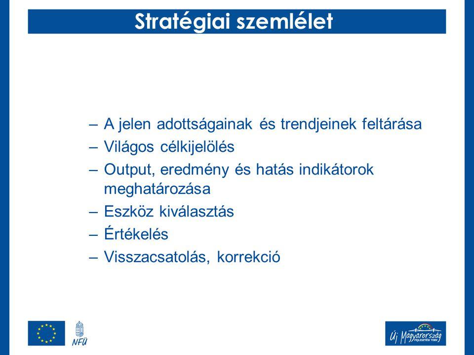 Stratégiai szemlélet A jelen adottságainak és trendjeinek feltárása