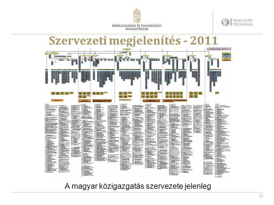 Szervezeti megjelenítés - 2011