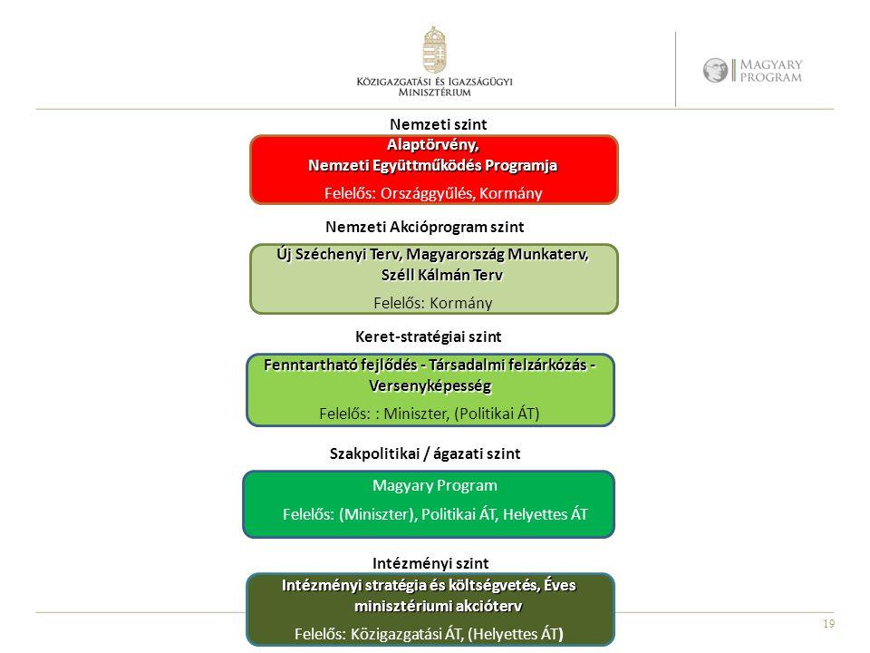 Nemzeti Együttműködés Programja Felelős: Országgyűlés, Kormány