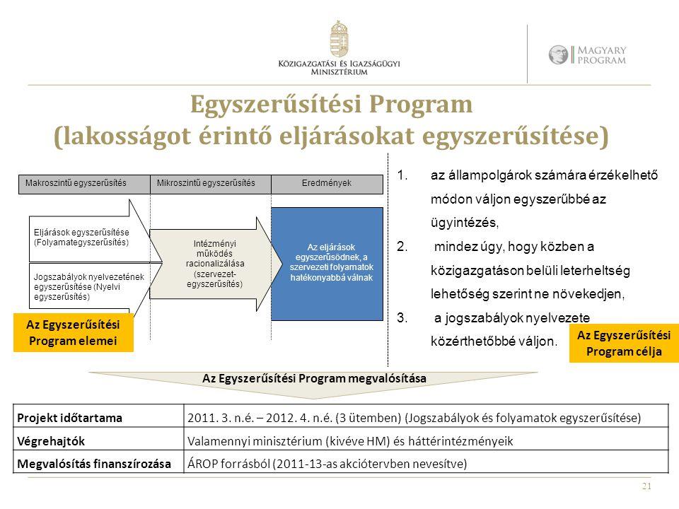 Egyszerűsítési Program (lakosságot érintő eljárásokat egyszerűsítése)