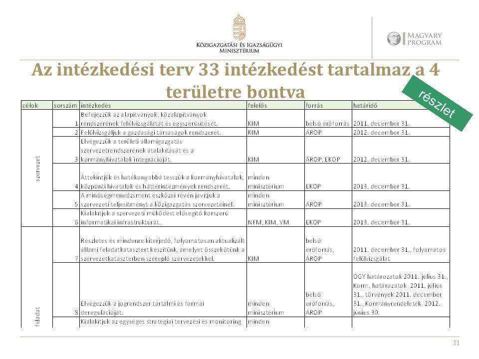 Az intézkedési terv 33 intézkedést tartalmaz a 4 területre bontva