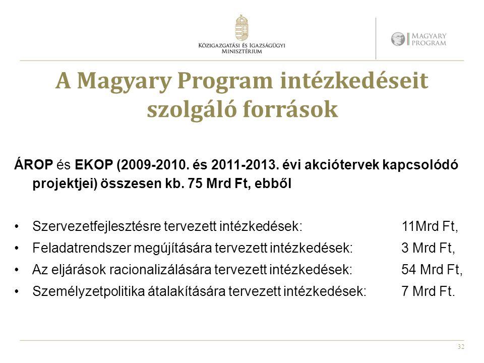 A Magyary Program intézkedéseit szolgáló források