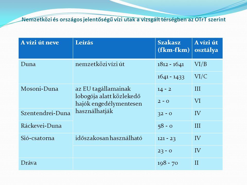 Nemzetközi és országos jelentőségű vízi utak a vizsgált térségben az OTrT szerint