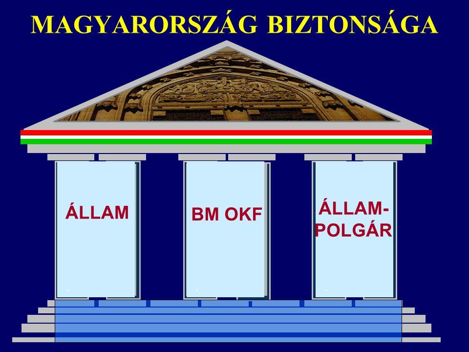 MAGYARORSZÁG BIZTONSÁGA