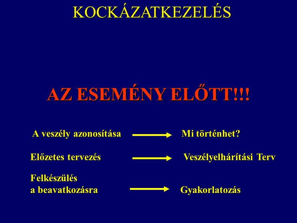 AZ ESEMÉNY ELŐTT!!! KOCKÁZATKEZELÉS